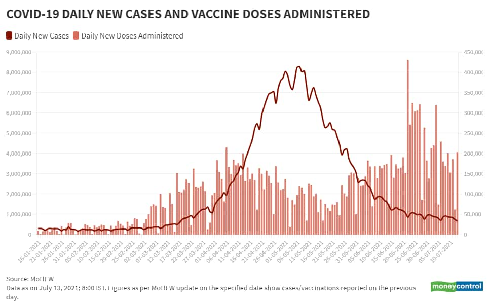 July 13_BarLine_Daily New Vaccination Vs Daily New Cases