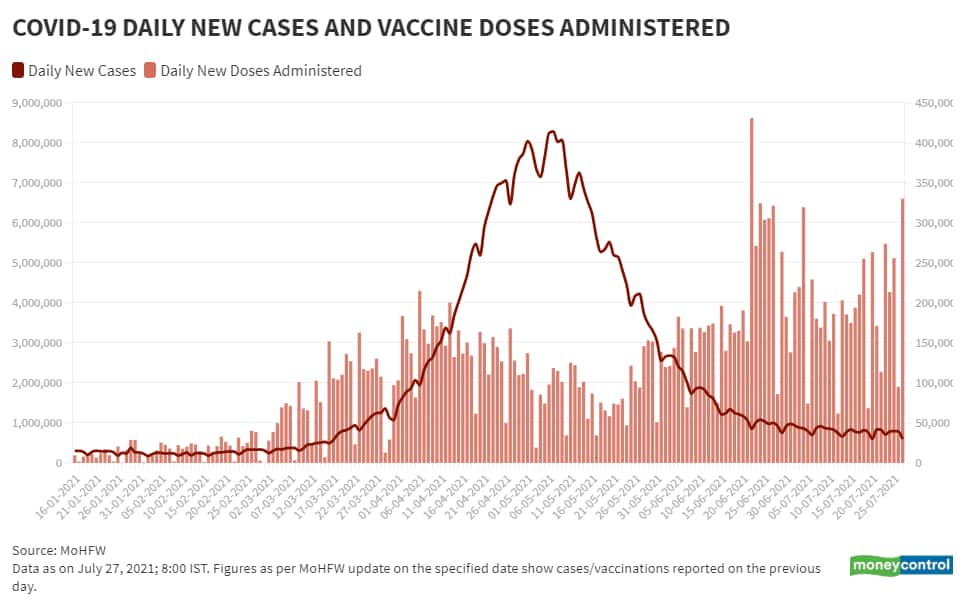July 27_BarLine_Daily New Vaccination Vs Daily New Cases