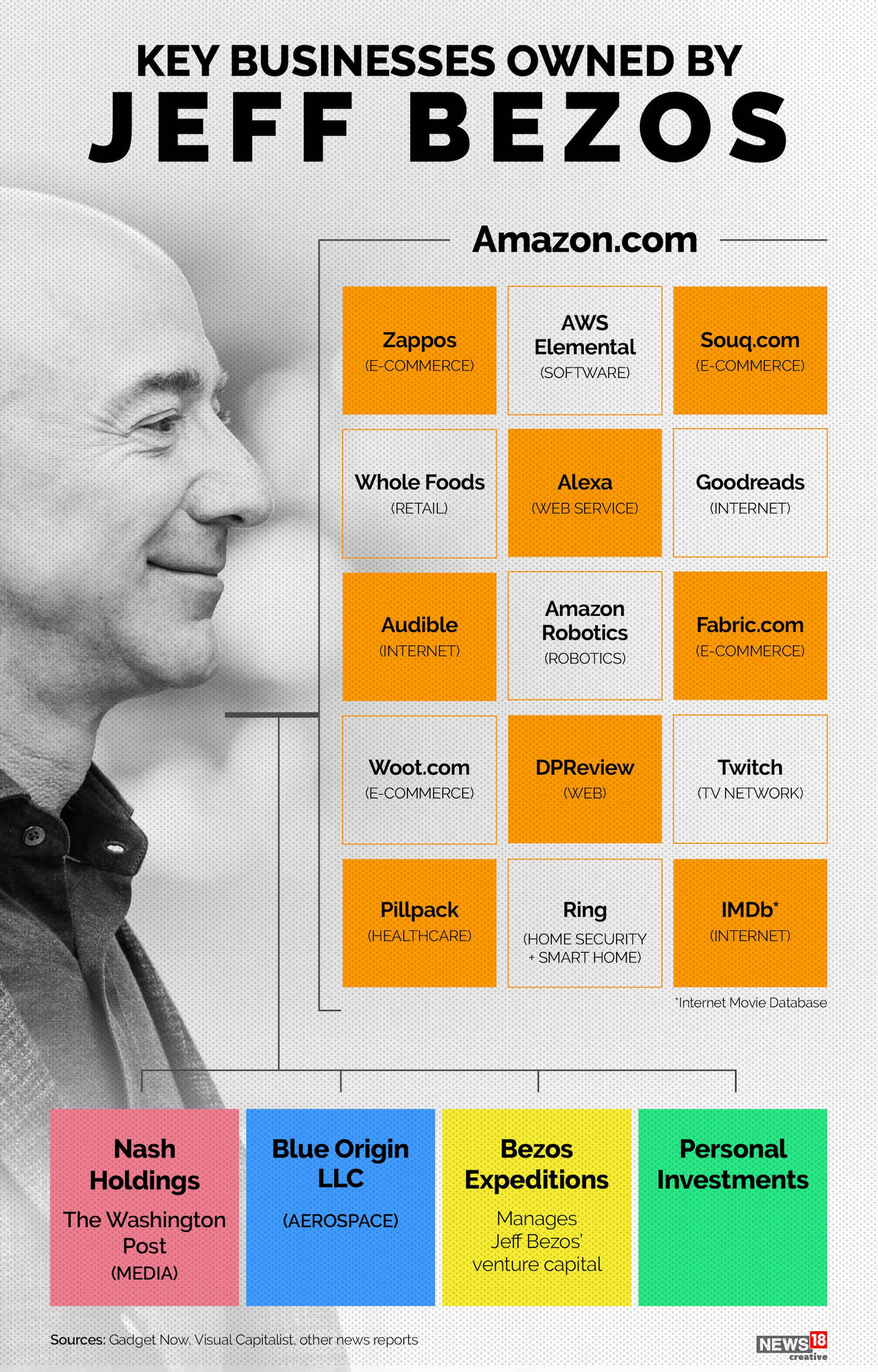 Key businesses owned by Jeff Bezos (Image: News18 Creatives)