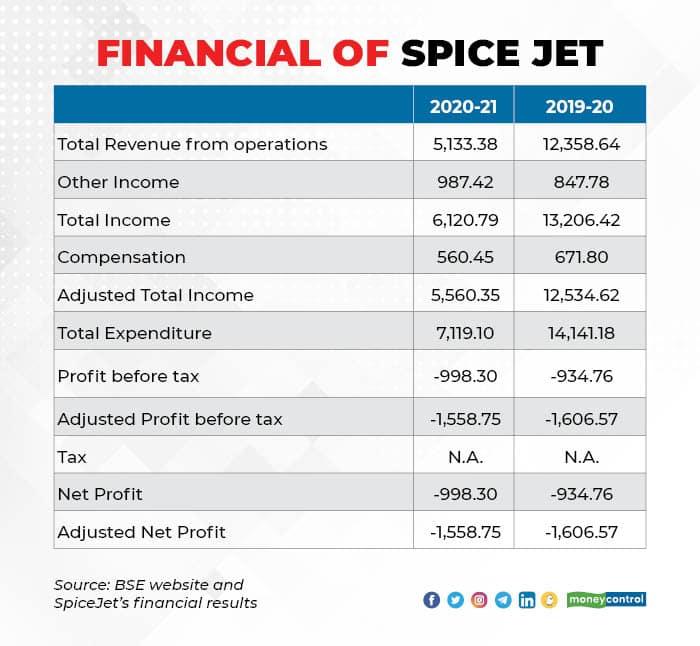 Spice Jet 0107_001