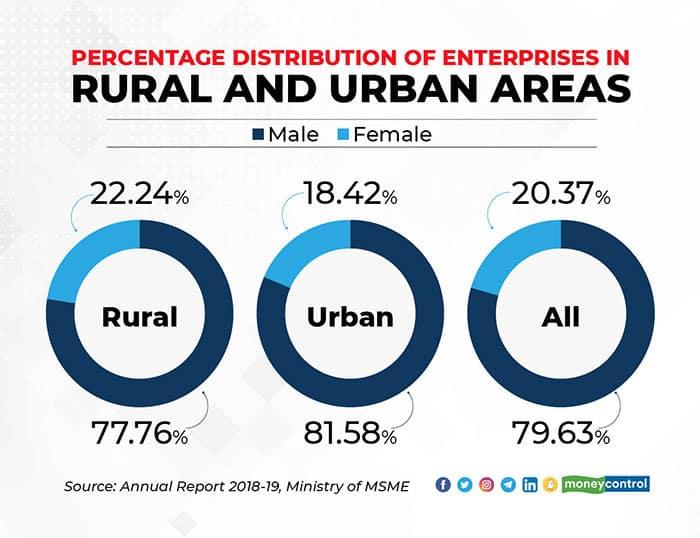 enterprises-in-rural-and-urban-areas