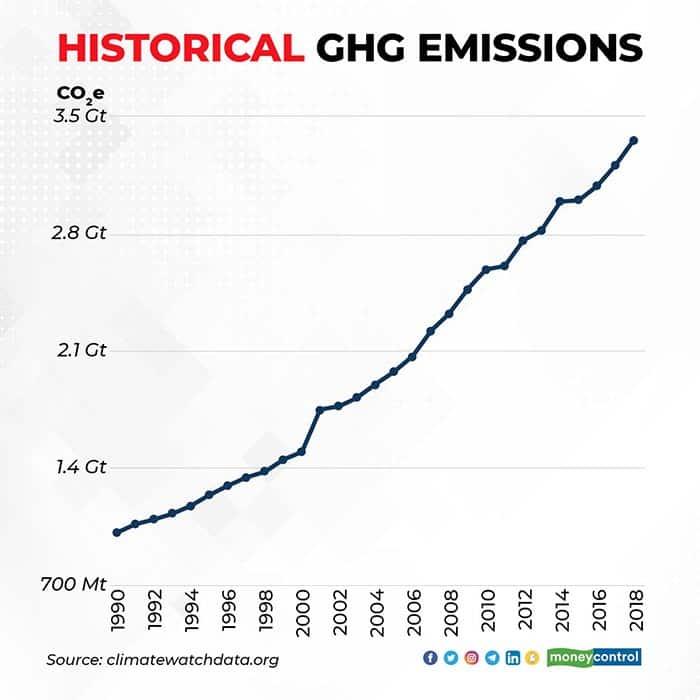 historical-GHG-emissions