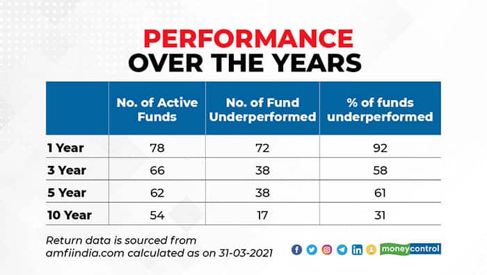 performance-over-the-years