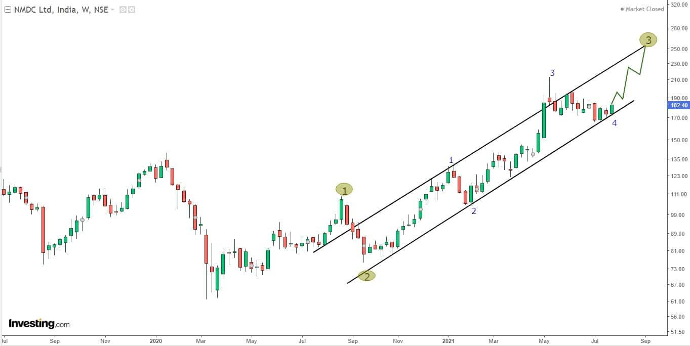 5C. NMDC - Weekly Chart