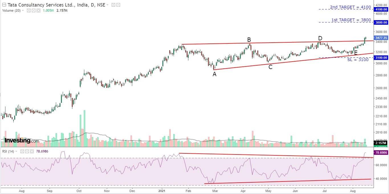 7B. TCS_Daily chart_16.08.21