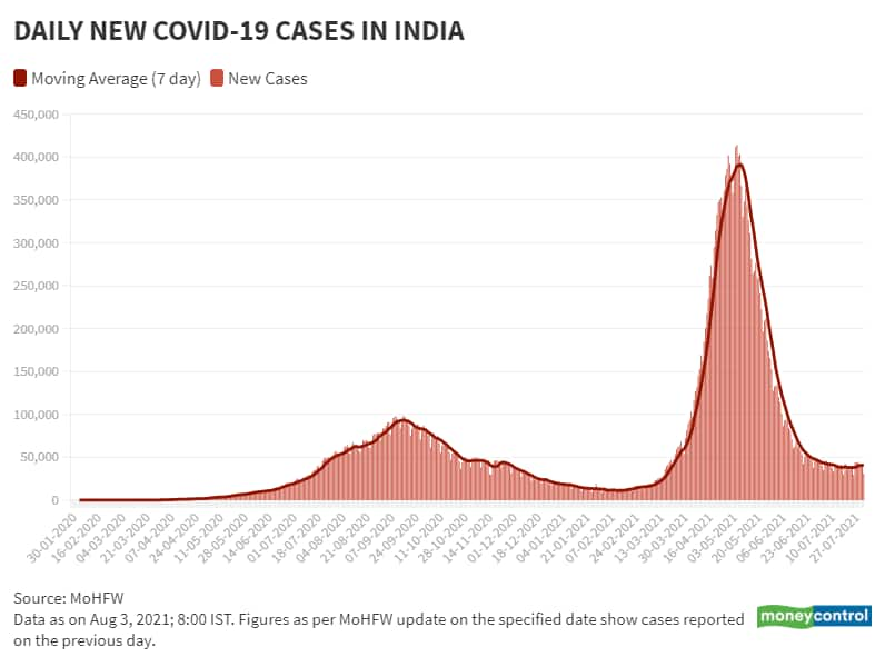 Aug 3 Daily New Cases and Moving Avg