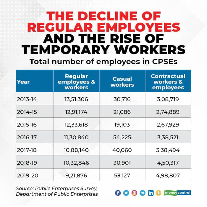 CPSE Temp Workers