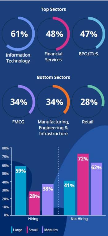 Hiring sectors