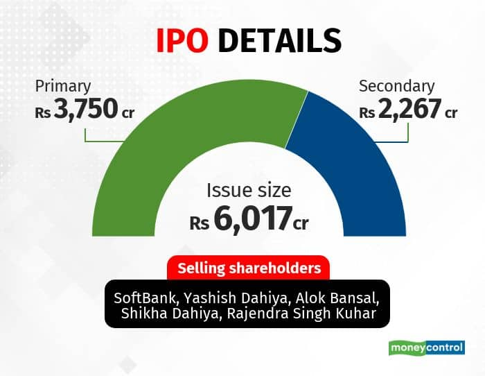 Policybazaar plans to raise over Rs 6000 crore, more than it had orinally planned, a result of the hot IPO market