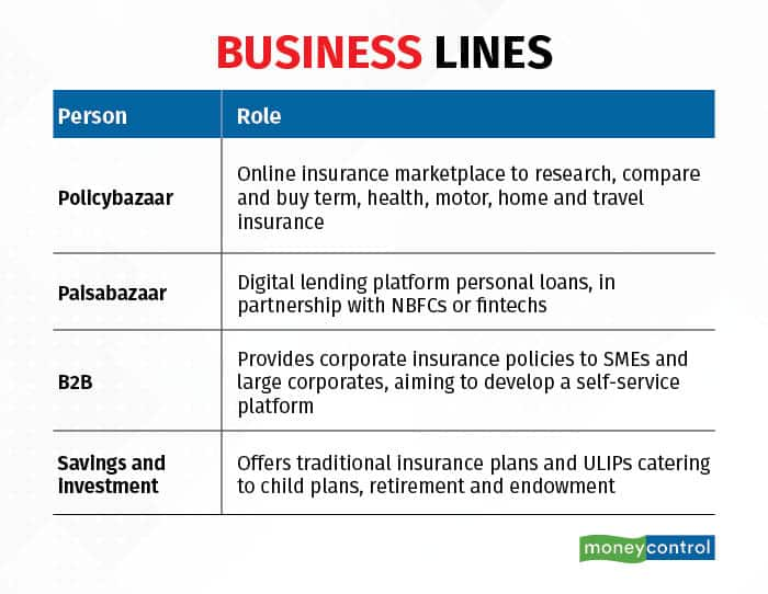 Policybazaar also recently got an insurance broking license, allowing it to foray into the offline insurance selling industry