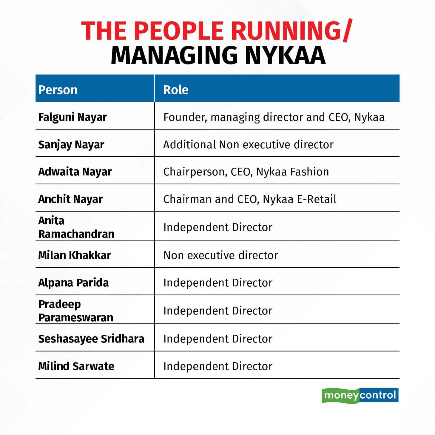 nykaa- people running