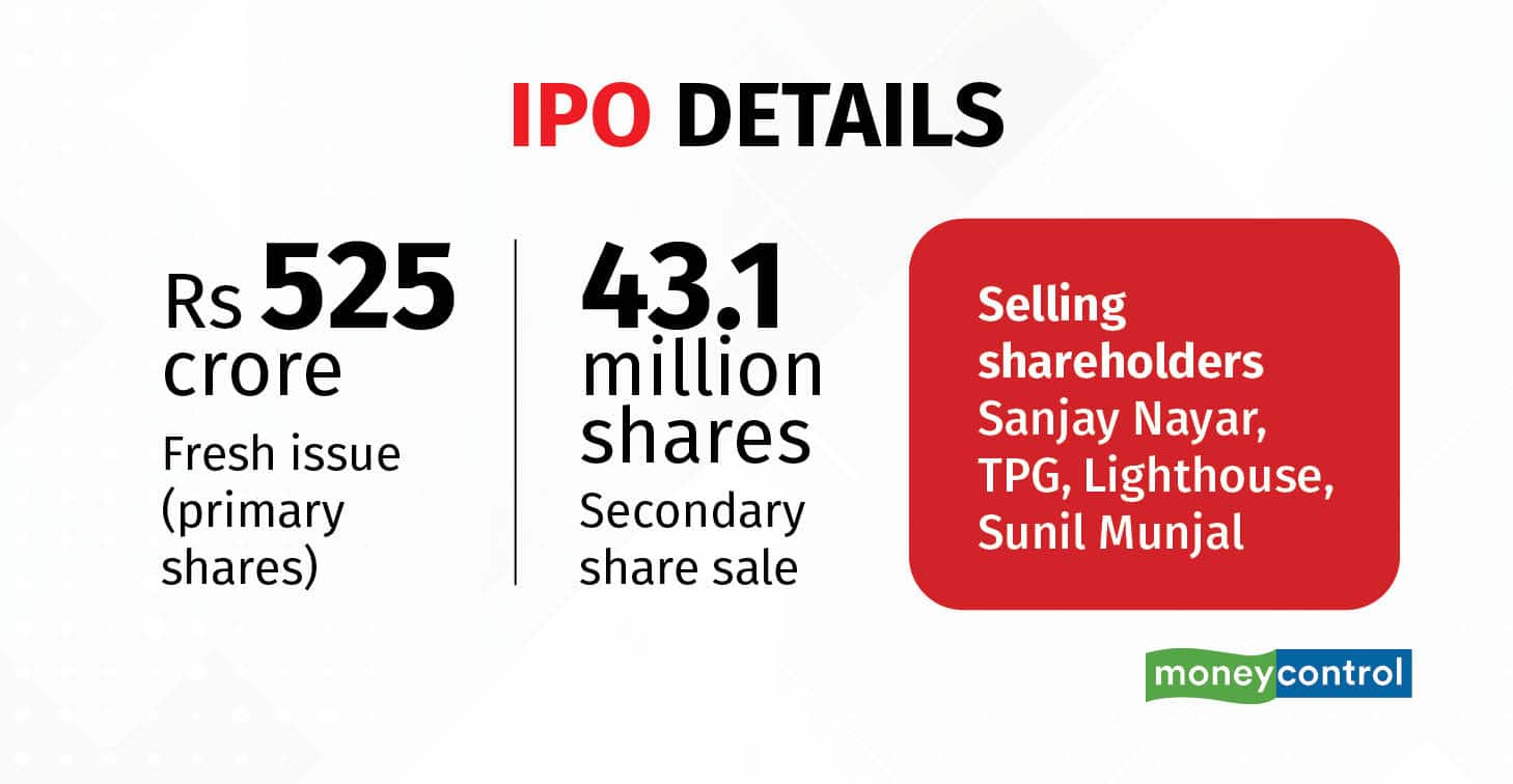 Nykaa plans to raise around Rs 4000 crore via the IPO, most of which will be paid to existing investors selling their stakes