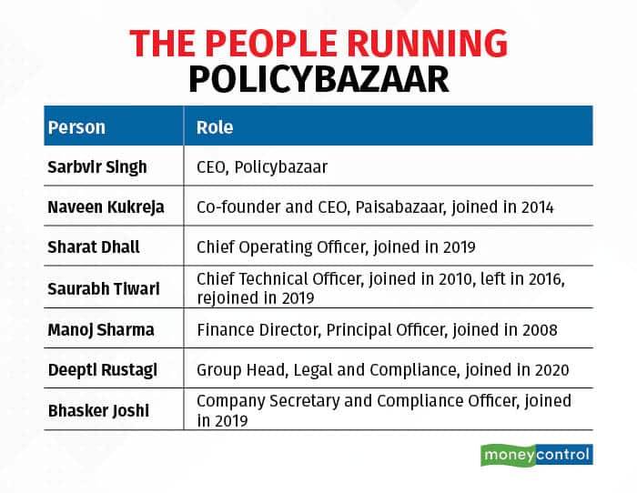 people running policy bazaar
