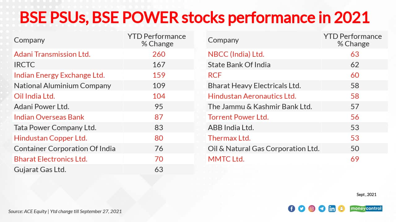 BSE PSU and Power