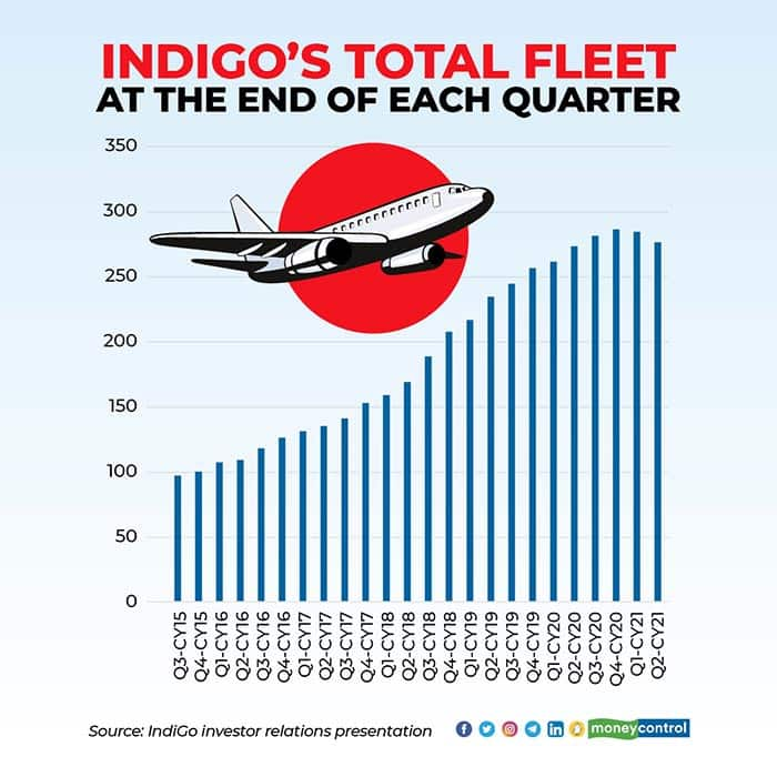 Indigo's total fleet at the end of each quarter (Graphic: Moneycontrol)