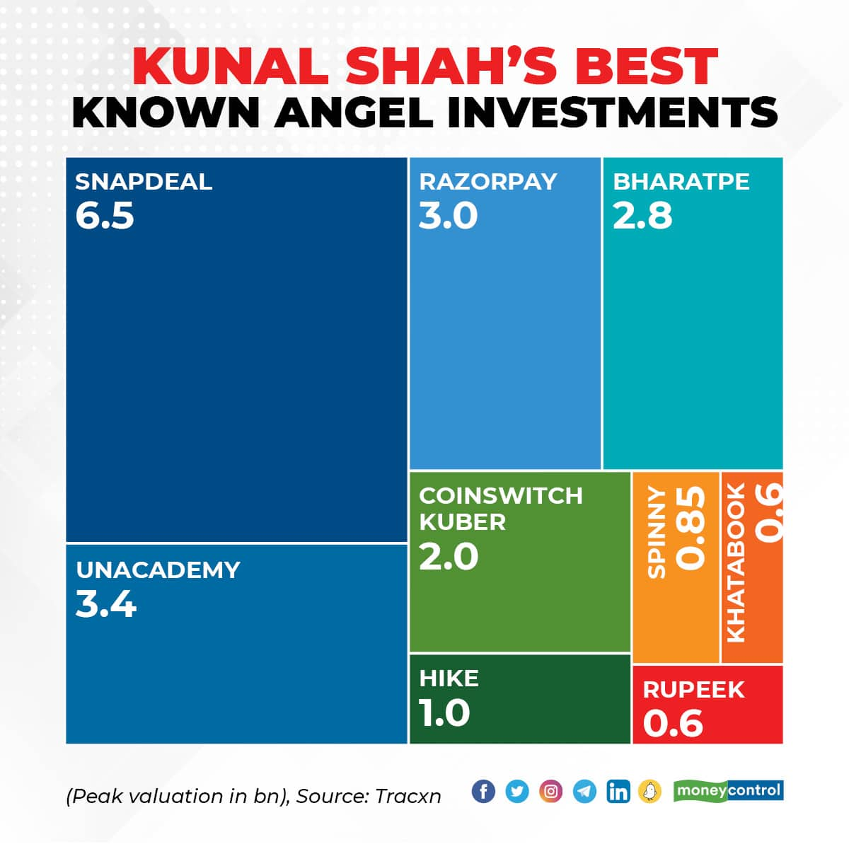 Kunal Shah profile 2209_001