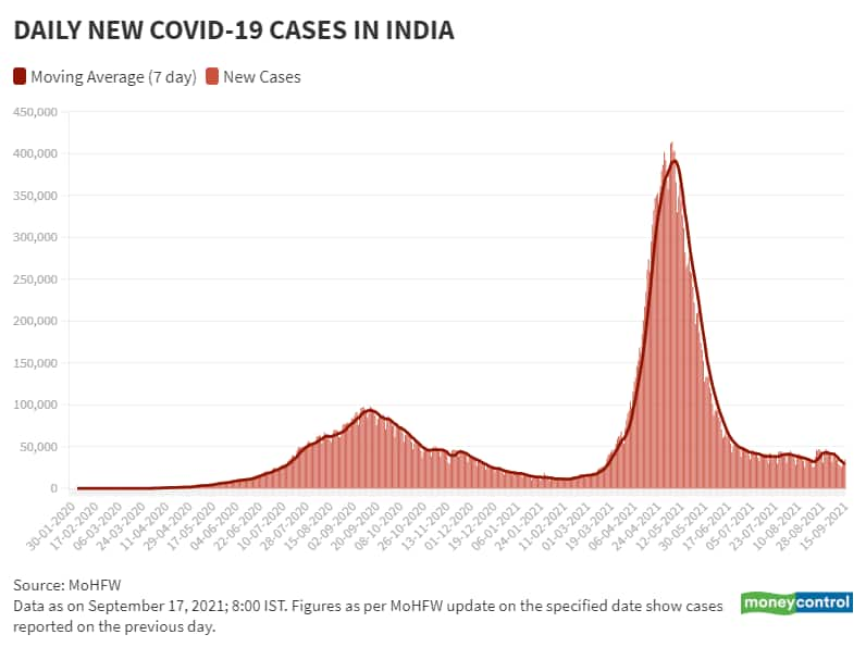 Sep 17 Daily New Cases and Moving Avg
