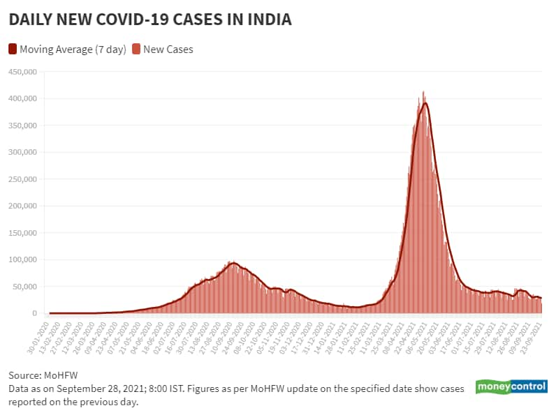 Sep 28 Daily New Cases and Moving Avg