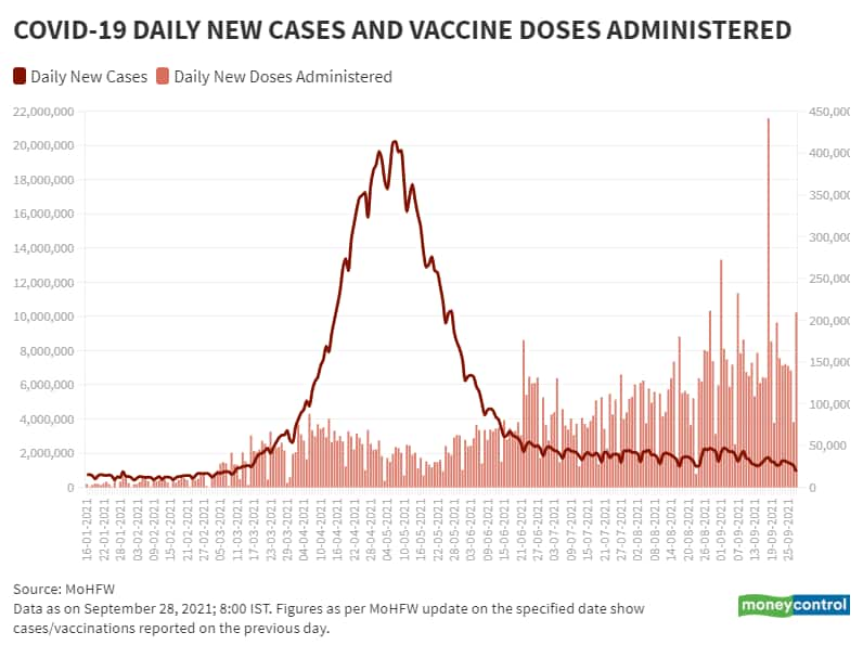 Sep 28_BarLine_Daily New Vaccination Vs Daily New Cases