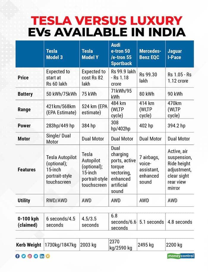 Tesla-versus-luxury-EVs-available-in-India
