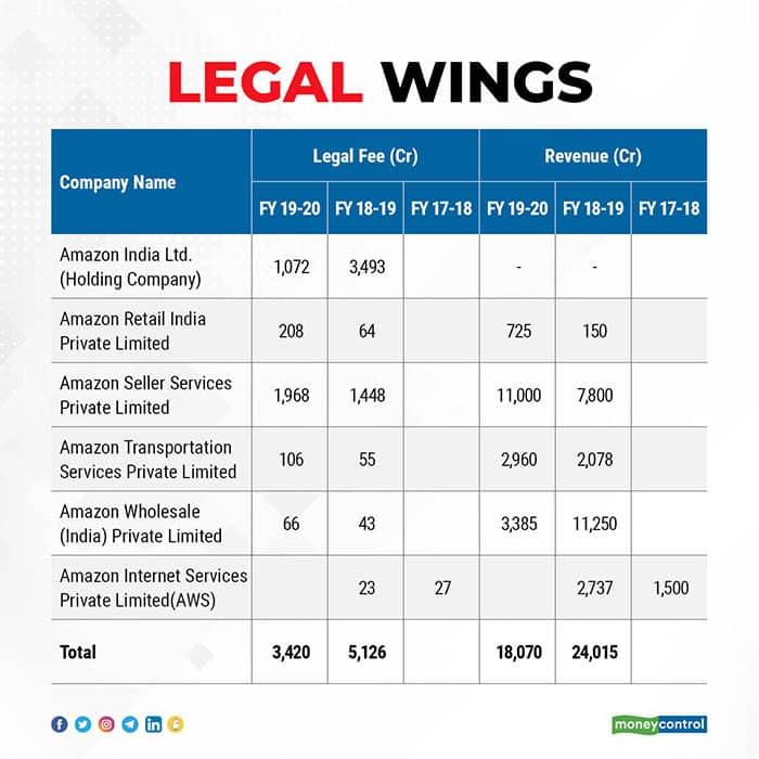 amazon-legal-fees-and-revenue
